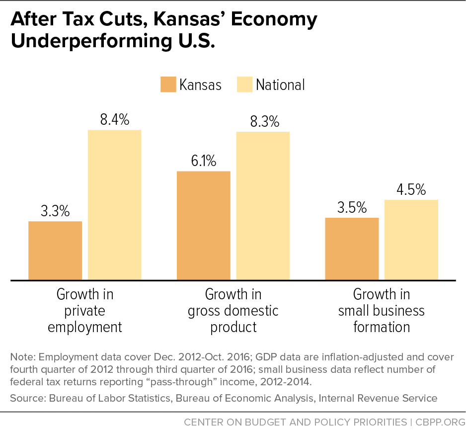 After Tax Cuts, Kansas' Economy Underperforming U.S.