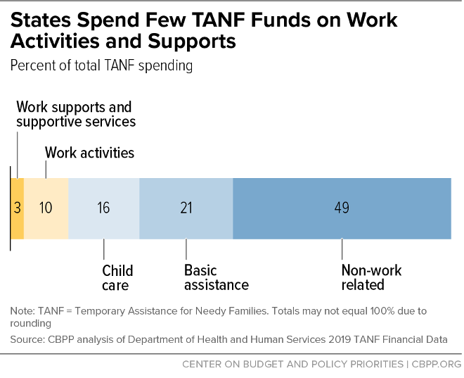 States Spend Few TANF Funds on Work Activities and Supports