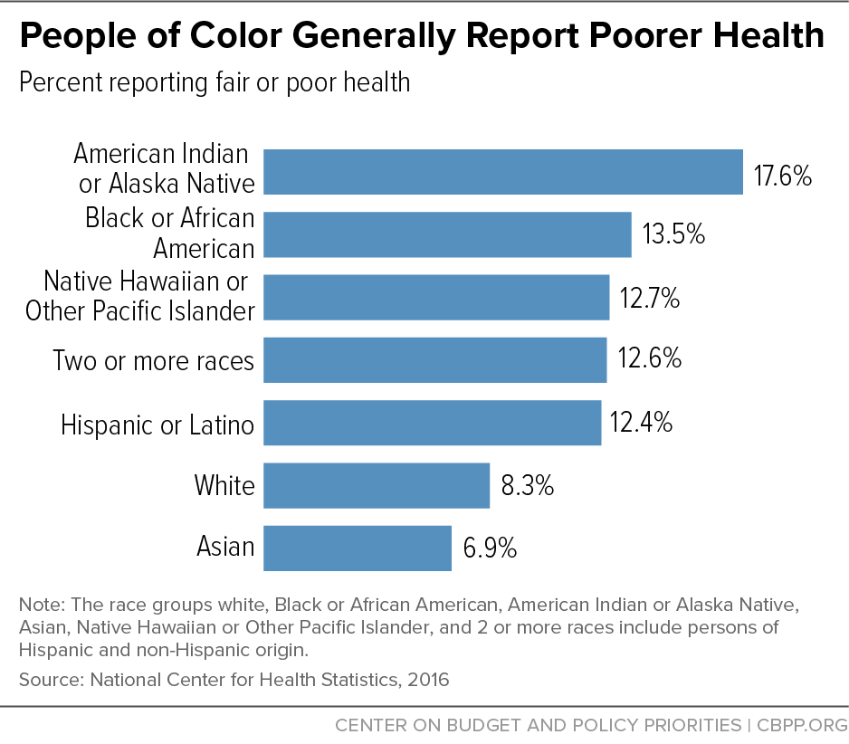 People of Color Generally Report Poorer Health