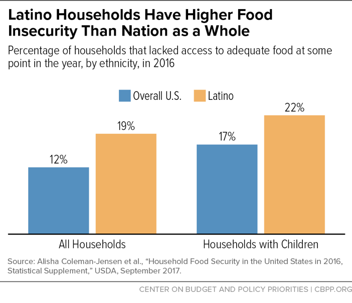 Latino Households Have Higher Food Insecurity Than Nation as a Whole