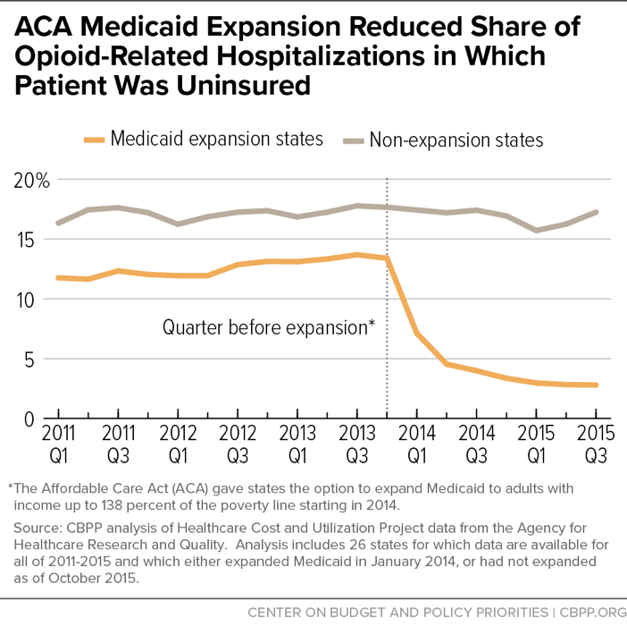 ACA Medicaid Expansion Reduced Share of Opioid-Related Hospitalizations in Which Patient Was Uninsured