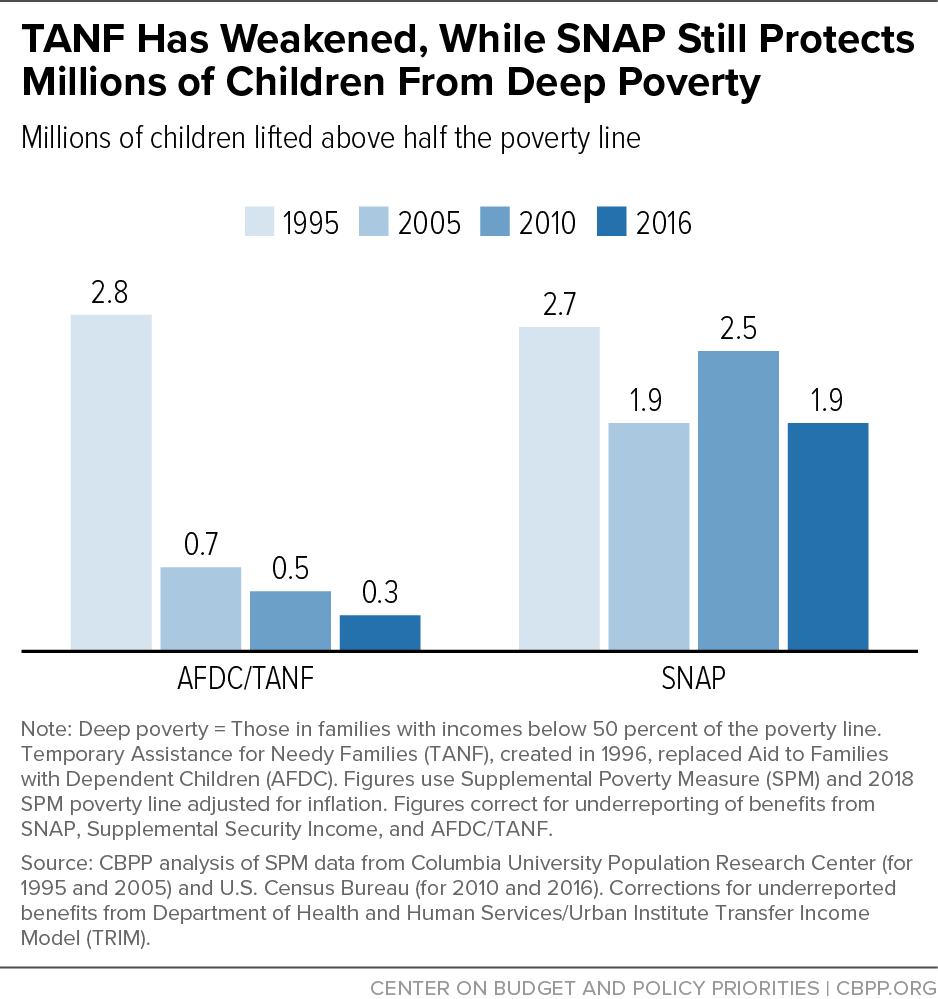 TANF Has Weakened, While SNAP Still Protects Millions of Children From Deep Poverty