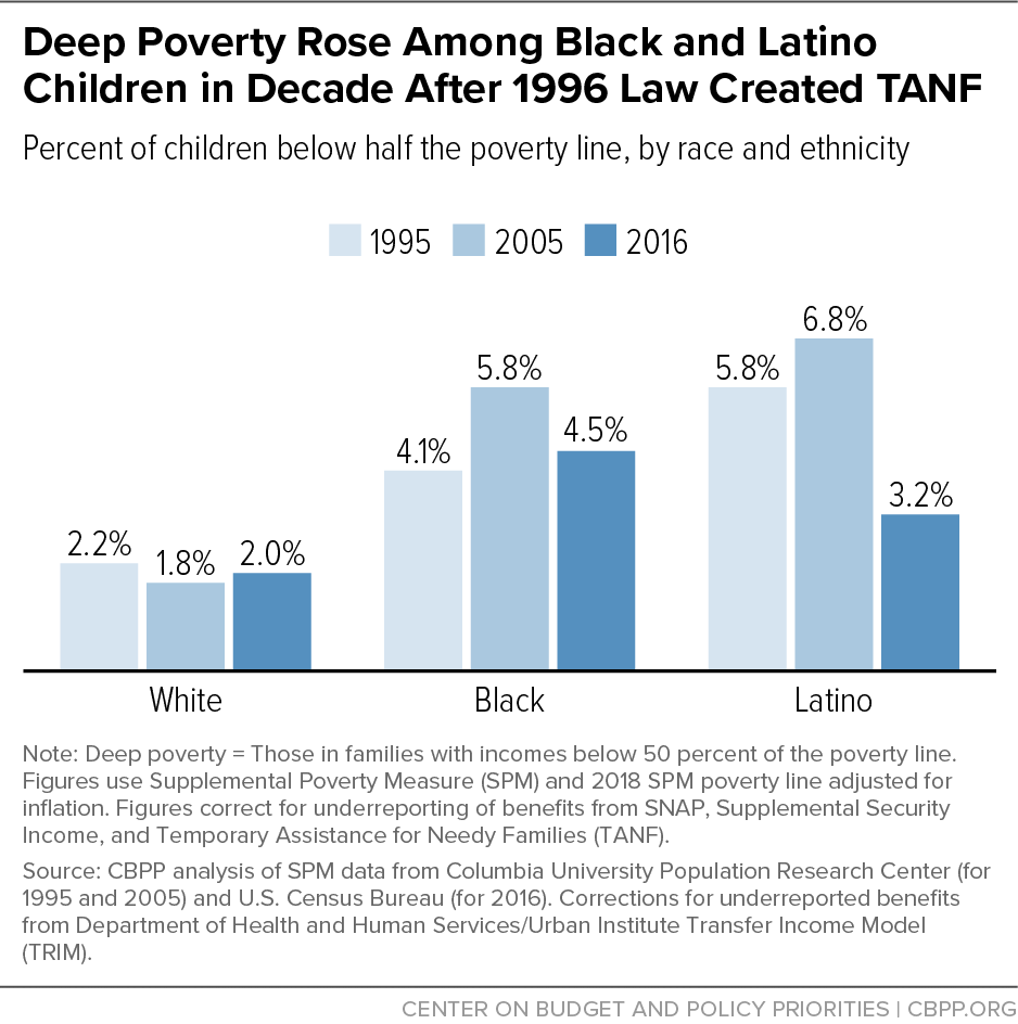 Deep Poverty Rose Among Black and Latino Children in Decade After 1996 Law Created TANF