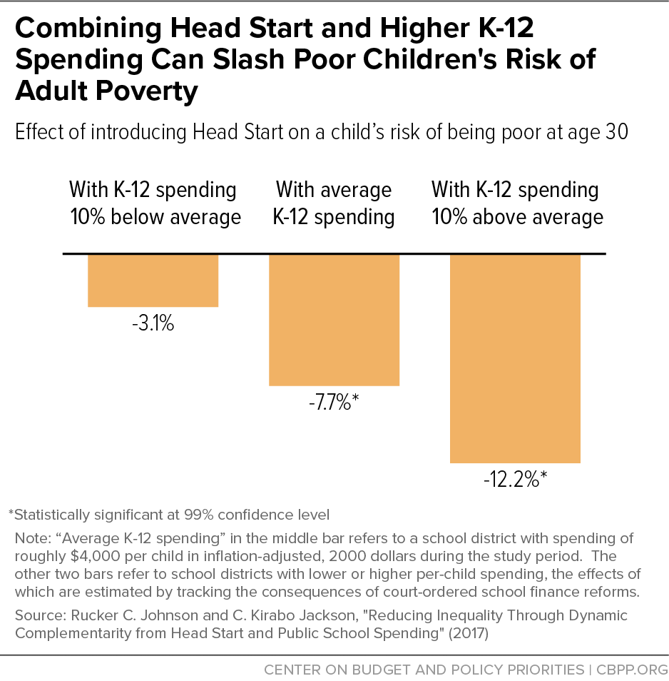 Combining Head Start and Higher K-12 Spending Can Slash Poor Children's Risk of Adult Poverty