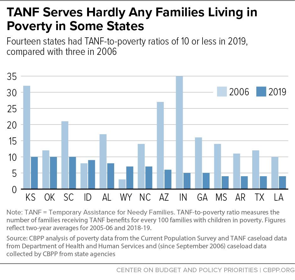 TANF Serves Hardly Any Families Living in Poverty in Some States