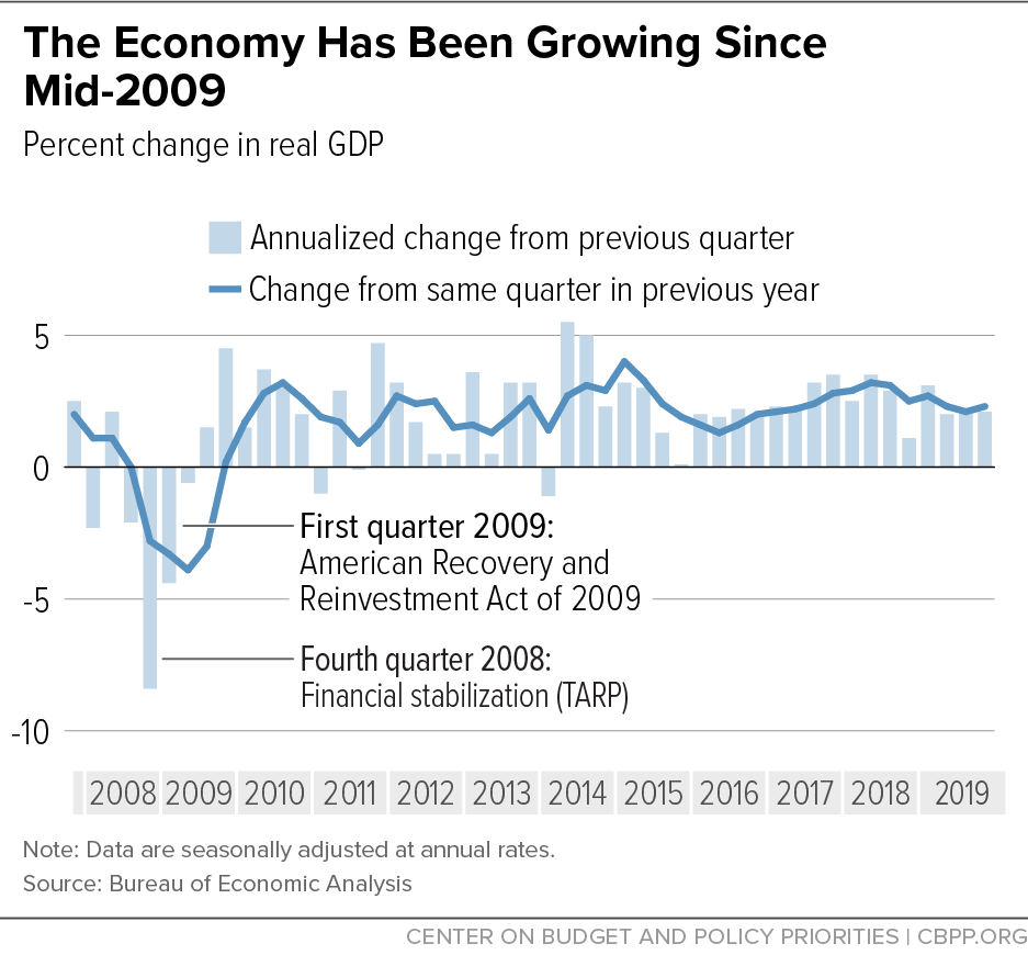 The Economy Has Been Growing Since Mid-2009