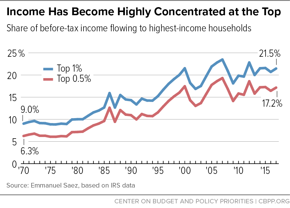 Income Has Become Highly Concentrated at the Top