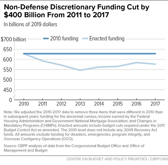 Non-Defense Discretionary Funding Cut by $400 Billion From 2011 to 2017