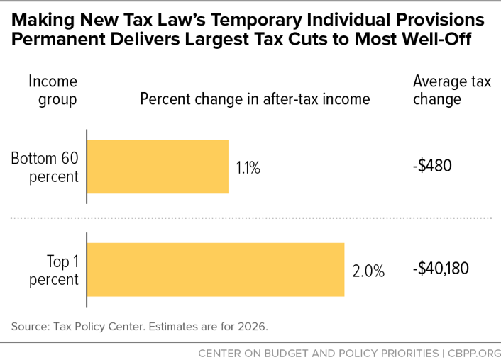 Making New Tax Law's Temporary Individual Provisions Permanent Delivers Largest Tax Cuts to Most Well-Off