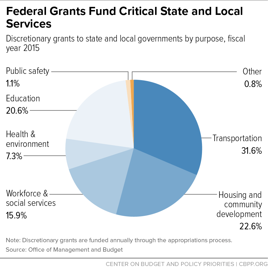 Federal Grants Fund Critical State and Local Services