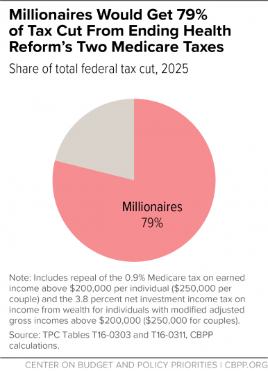 Millionaires Would Get 79% of Tax Cut From Ending Health Reform's Two Medicare Taxes