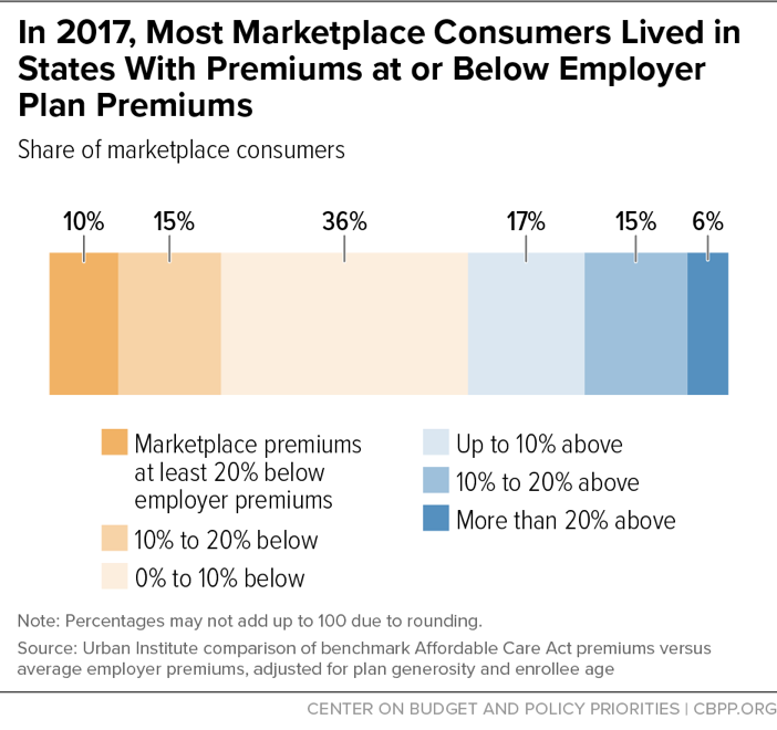 In 2017, Most Marketplace Consumers Lived in States With Premiums at or Below Employer Plan Premiums