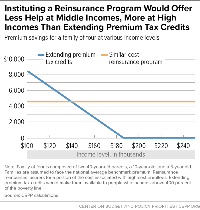 Instituting a Reinsurance Program Would Offer Less Help at Middle Incomes, More at High Incomes Than Extending Premium Tax Credits