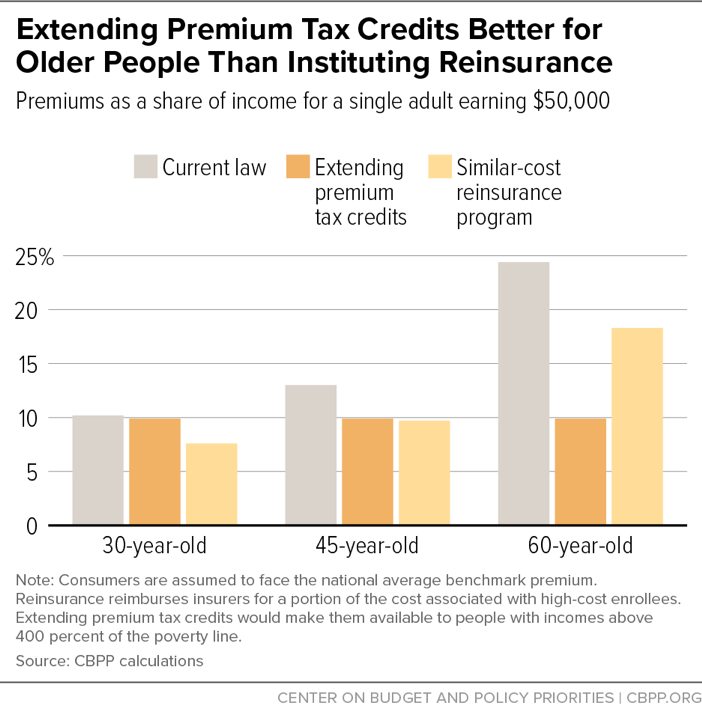 Extending Premium Tax Credits Better for Older People Than Instituting Reinsurance