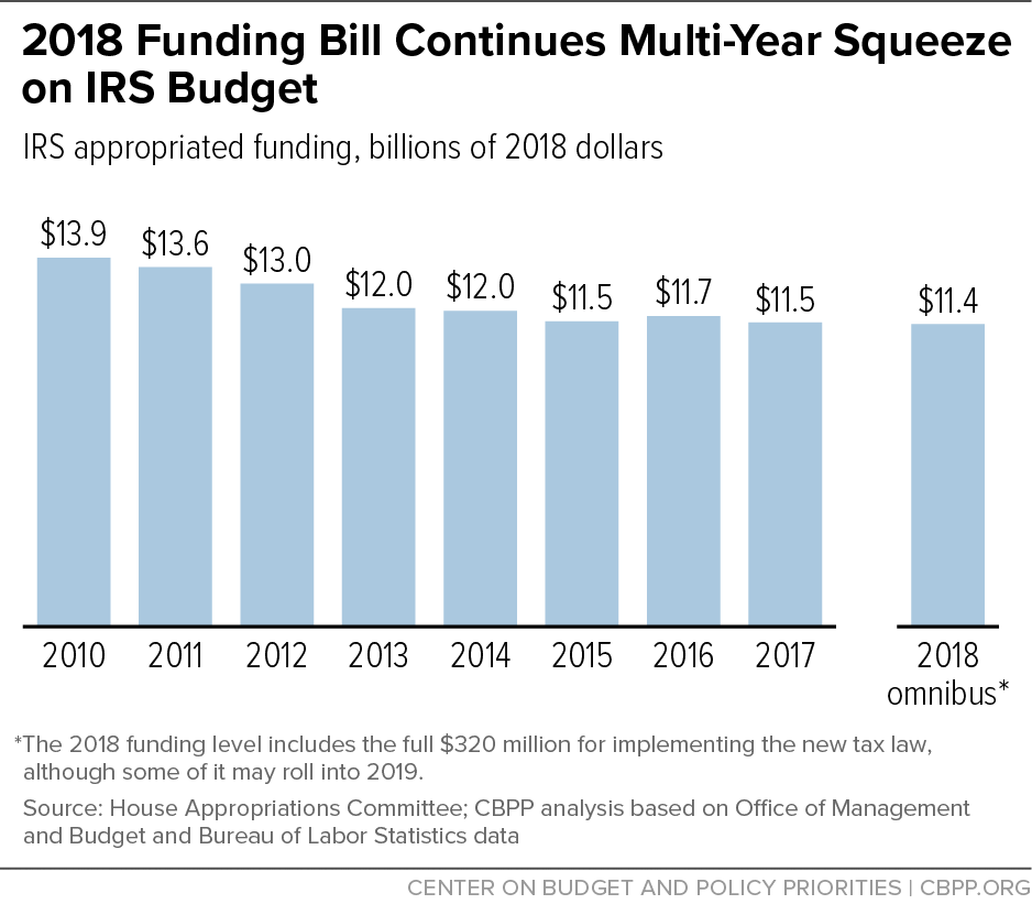 2018 Funding Budget Continues Multi-Year Squeeze on IRS Budget