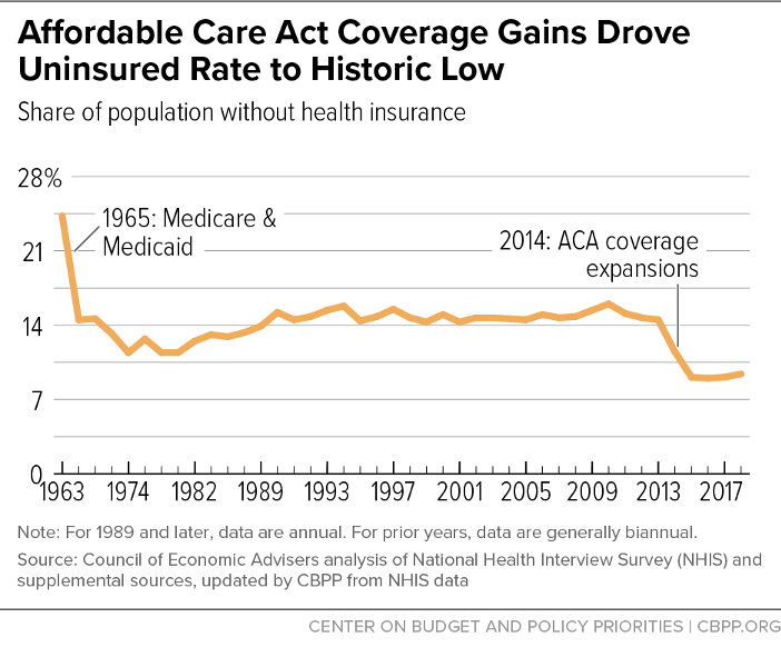 Affordable Care Act Coverage Gains Drove Uninsured Rate to Historic Low