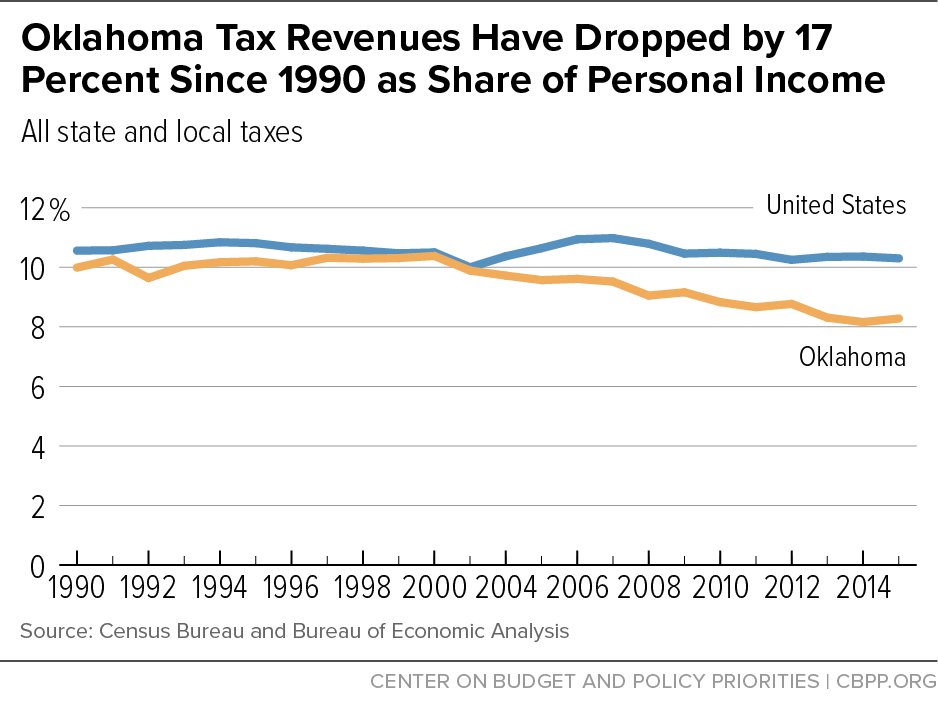 Oklahoma Tax Revenues Have Dropped by 17 Percent Since 1990 as Share of Personal Income