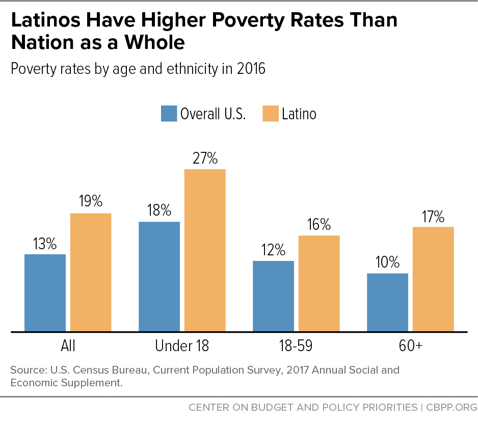 Latinos Have Higher Poverty Rates Than Nation As a Whole