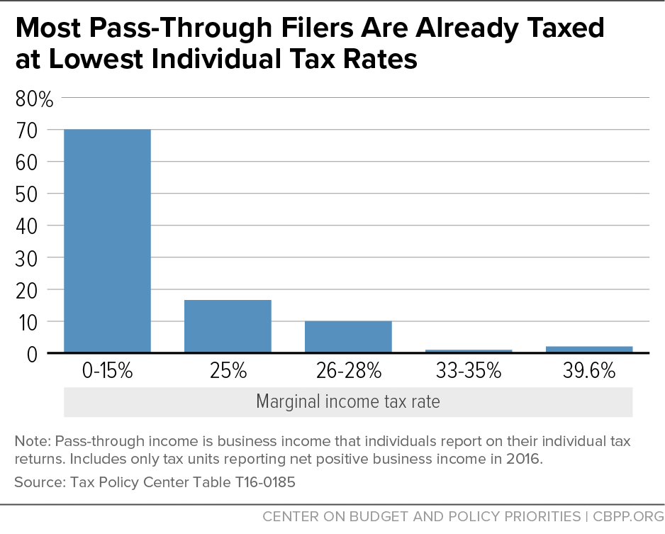 Most Pass-Through Filers Are Already Taxed At Lowest Individual Tax Rates