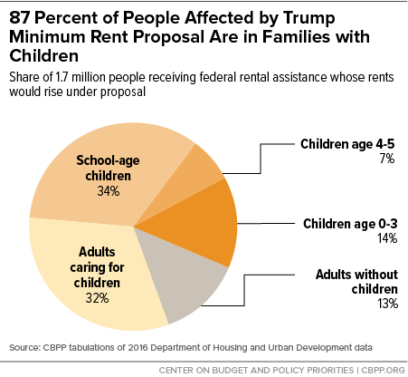 87 Percent of People Affected by Trump Minimum Rent Proposal Are in Families with Children