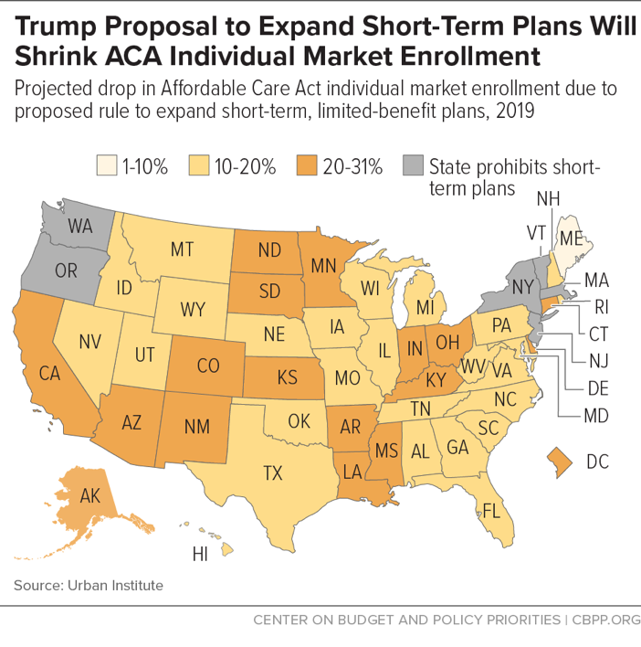 Trump Proposal to Expand Short-Term Plans Will Shrink ACA Individual Market Enrollment