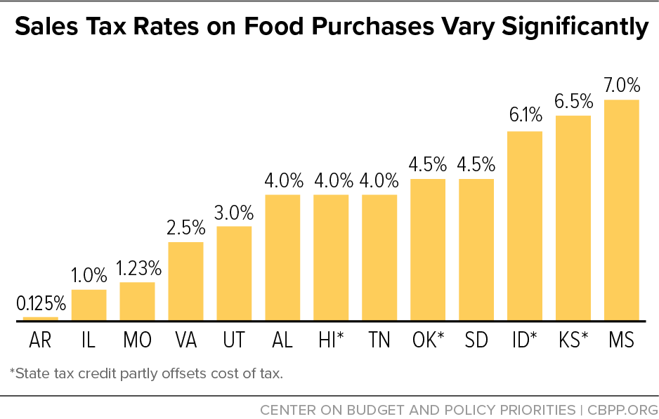 Sales Tax Rates on Food Purchases Vary Significantly