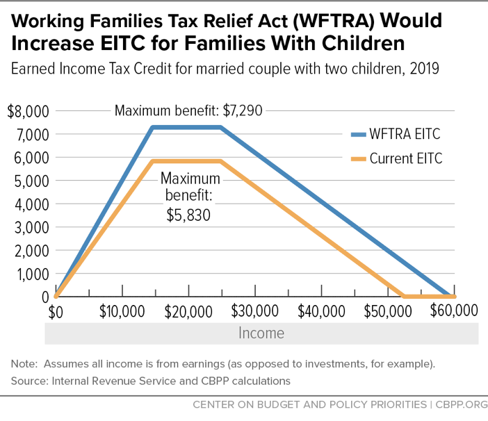 Working Families Tax Relief Act (WFTRA) Would Increase EITC for Families With Children
