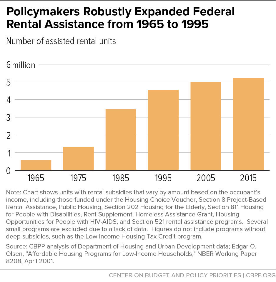 Policymakers Robustly Expanded Federal Rental Assistance from 1965 to 1995