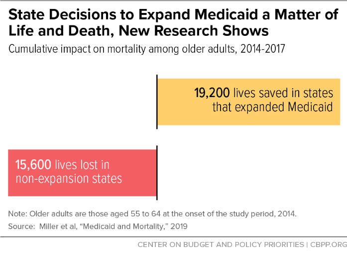 State Decisions to Expand Medicaid a Matter of Life and Death, New Research Shows