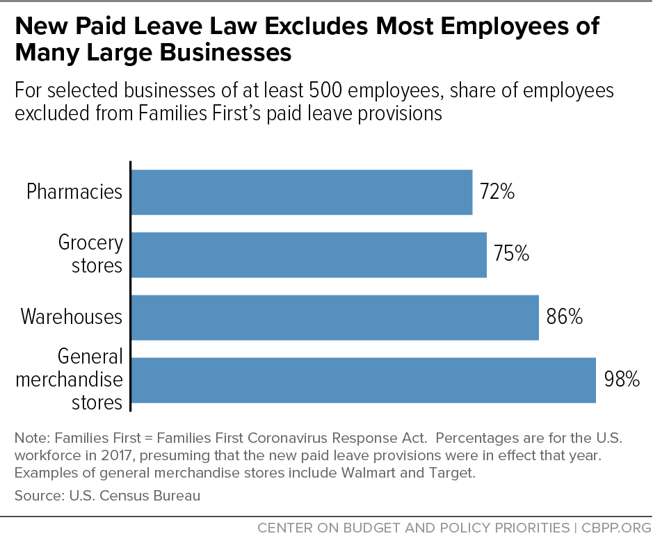 New Paid Leave Law Excludes Most Employees of Many Large Businesses