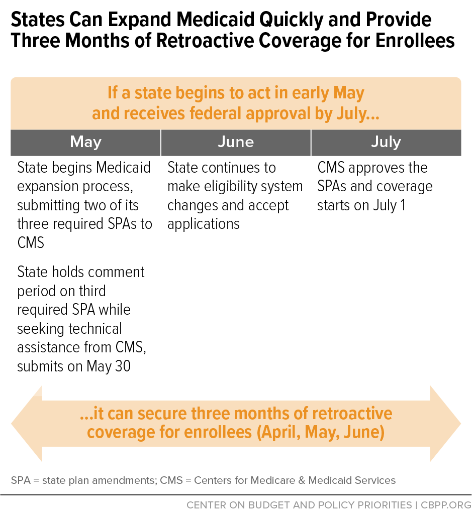 States Can Expand Medicaid Quickly and Provide Three Months of Retroactive Coverage for Enrollees