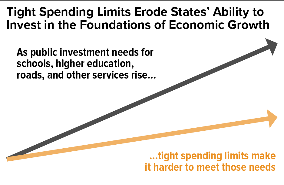 Tight Spending Limits Erode States' Ability to Invest in the Foundations of Economic Growth