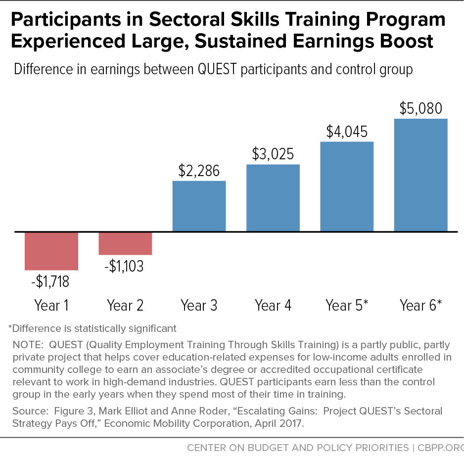 Participants in Sectoral Skills Training Program Experience Larged, Sustained Earnings Boost