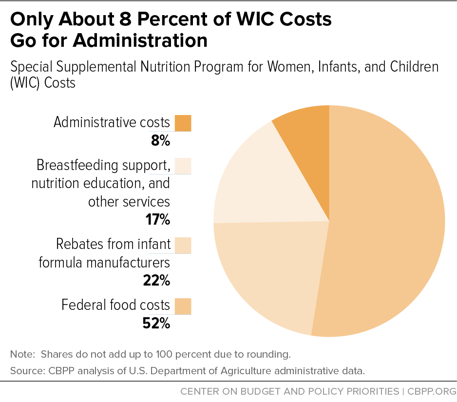 Only About 8 Percent of WIC Costs Go for Administration