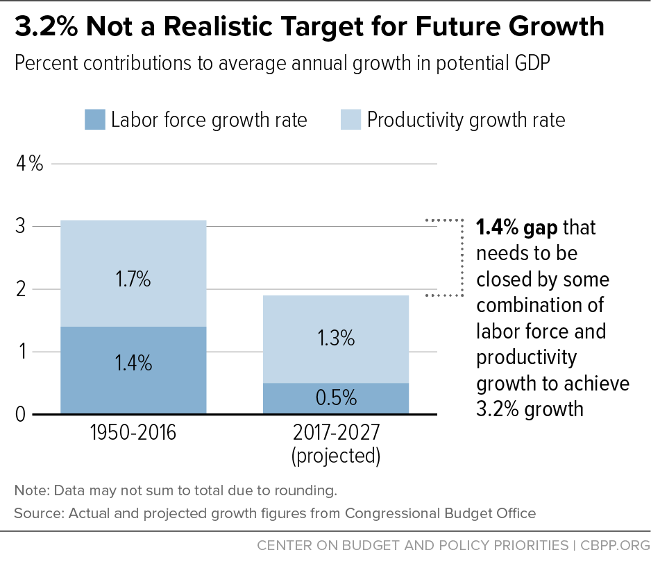 3.2% Not a Realistic Target for Future Growth