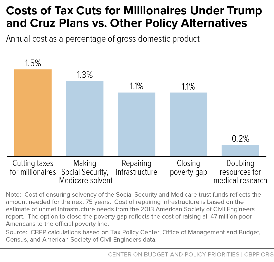 Costs of Tax Cuts for Millionaires Under Trump and Cruz Plans vs. Other Policy Alternatives