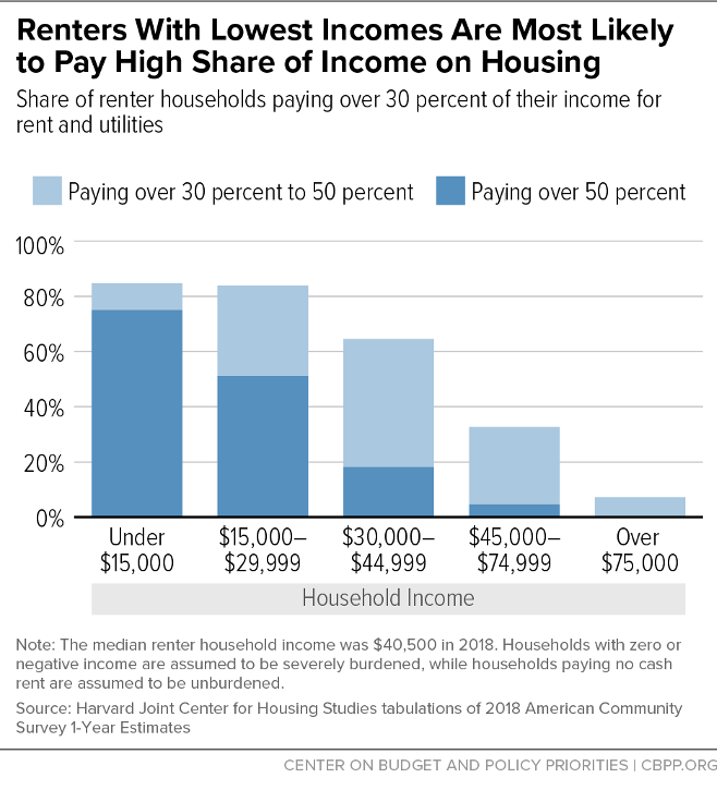 Renters With Lowest Incomes Are Most Likely to Pay High Share of Income on Housing