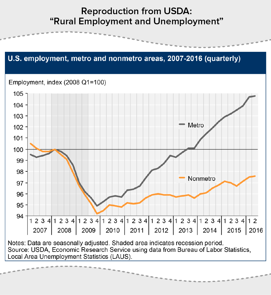 "Reproduction from USDA: ""Rural Employment and Unemployment"" - U.S. employment"