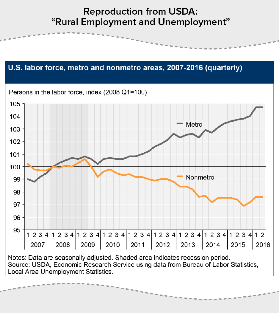 "Reproduction from USDA: ""Rural Employment and Unemployment"" - U.S. labor force"