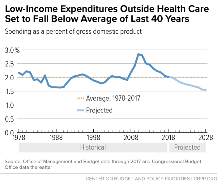 Low-Income Expenditures Outside Health Care Set to Fall Below Average of Last 40 Years