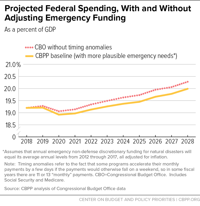 Projected Federal Spending, With and Without Adjusting Emergency Funding