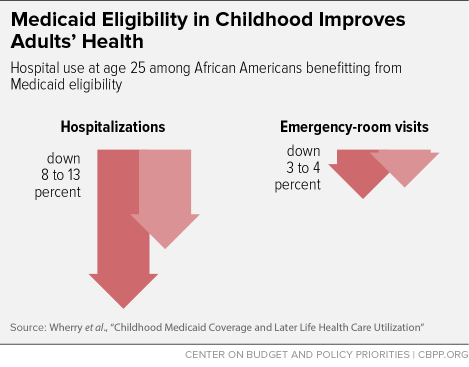 Medicaid Eligibility in Childhood Improves Adults' Health