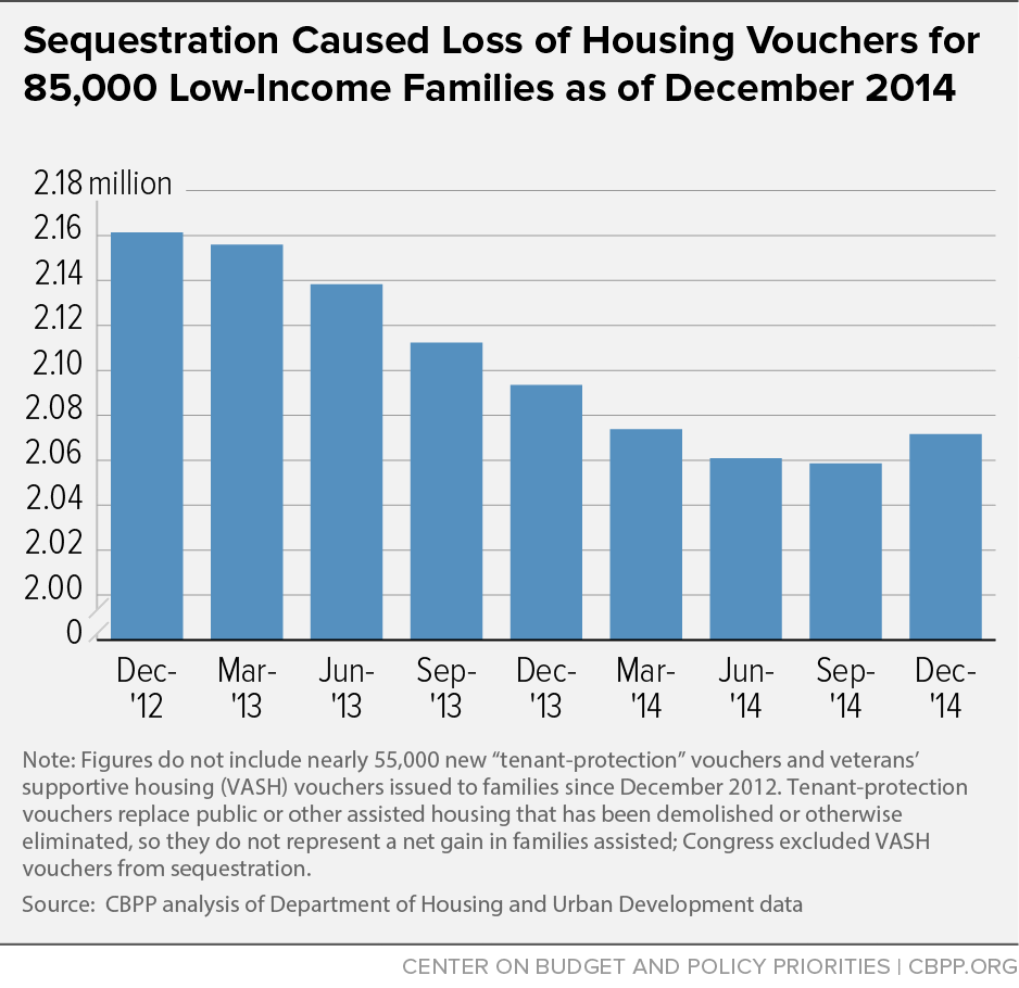 Sequestration Caused Loss of Housing Vouchers for 85,000 Low-Income Families as of December 2014