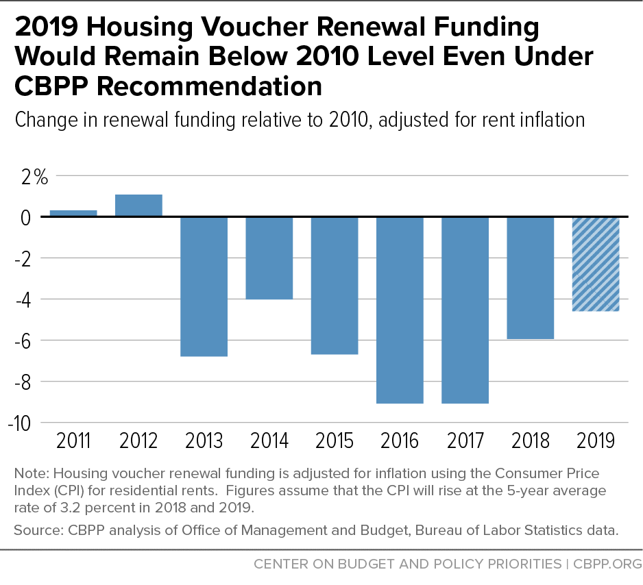 2019 Housing Voucher Renewal Funding Would Remain Below 2010 Level Even Under CBPP Recommendation