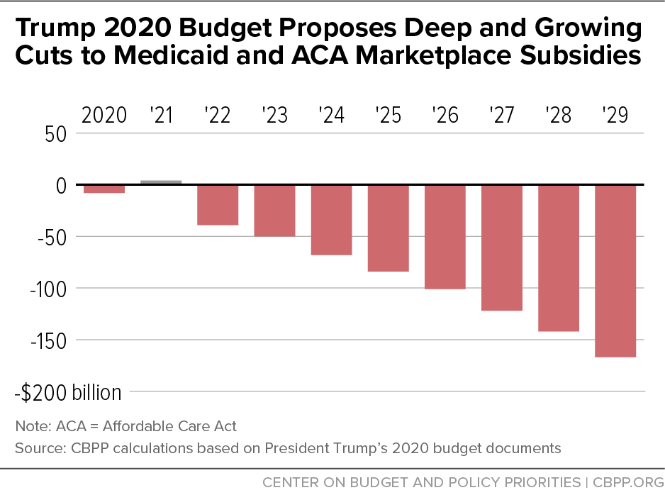 Trump 2020 Budget Proposes Deep and Growing Cuts to Medicaid and ACA Marketplace Subsidies