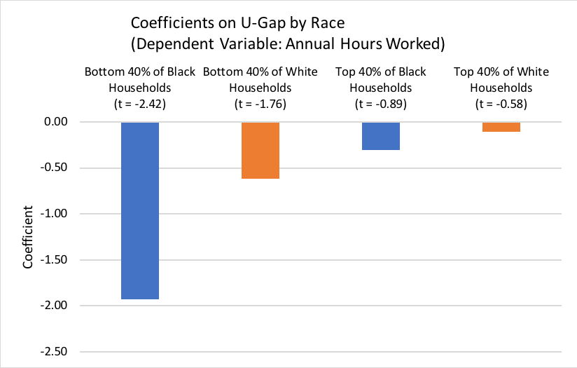 Coefficients on U-Gap by Race (Dependent Variable: Annual Hours Worked)
