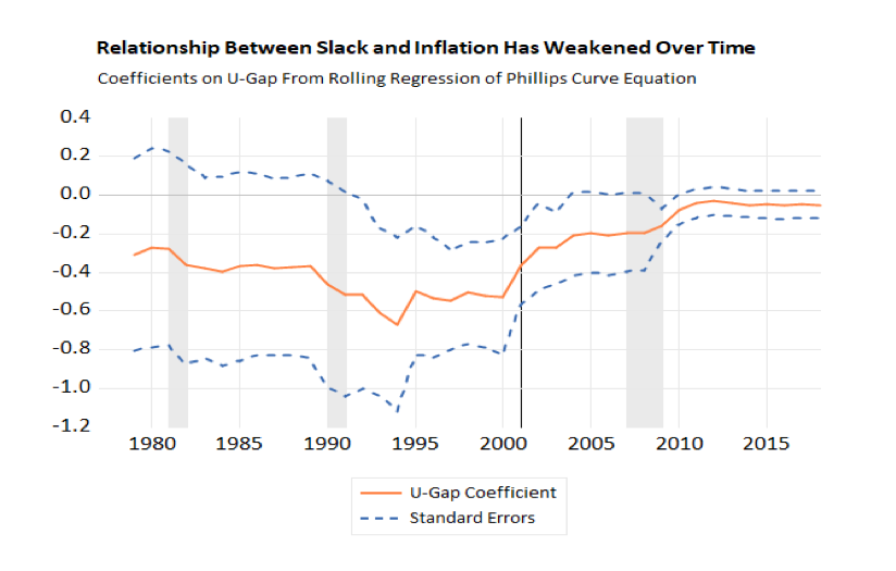 Relationship Between Slack and Inflation Has Weakened Over Time