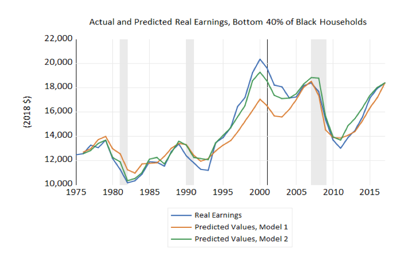 Actual and Predicted Real Earnings, Bottom 40% of Black Households