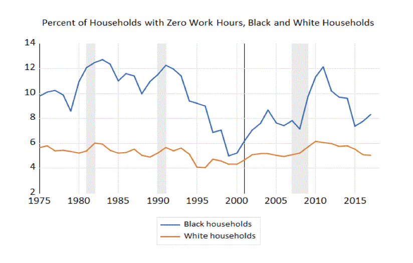 Percent of Households with Zero Work Hours, Black and White Households