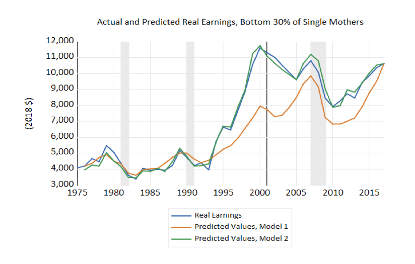 Actual and Predicted Real Earnings, Bottom 30% of Single Mothers